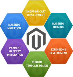 what is magento development?